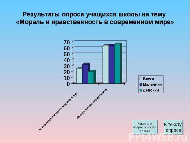 Результаты опроса учащихся школы на тему «Мораль и нравственность в современном мире»