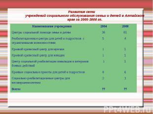 Развитие сети учреждений социального обслуживания семьи и детей в Алтайском крае