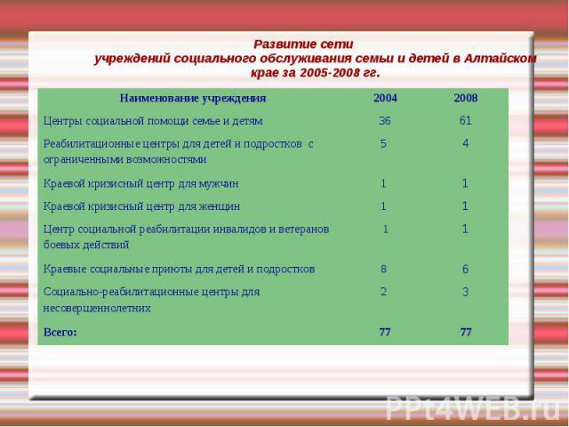Развитие сети учреждений социального обслуживания семьи и детей в Алтайском крае за 2005-2008 гг.