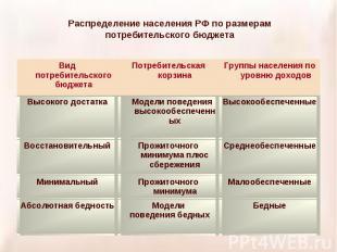Распределение населения РФ по размерам потребительского бюджета