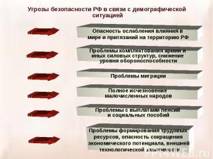 Угрозы безопасности РФ в связи с демографической ситуацией Опасность ослабления