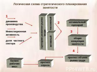 Логическая схема стратегического планирования занятости