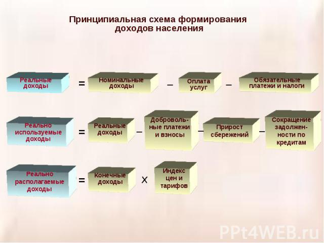 Принципиальная схема формирования доходов населения