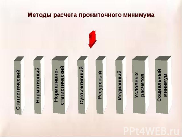 Методы расчета прожиточного минимума