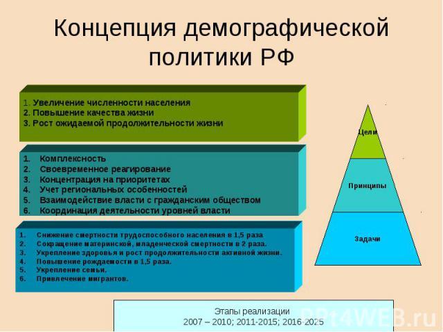 Концепция демографической политики РФ 1. Увеличение численности населения2. Повышение качества жизни3. Рост ожидаемой продолжительности жизниКомплексностьСвоевременное реагированиеКонцентрация на приоритетахУчет региональных особенностейВзаимодейств…