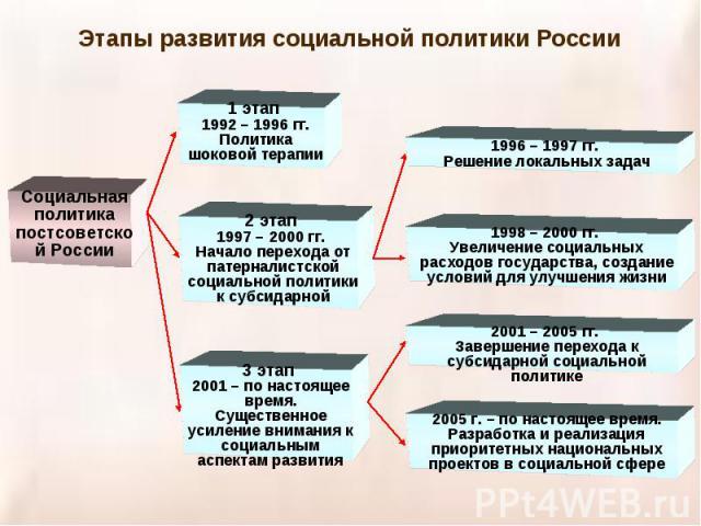 Этапы развития социальной политики РоссииСоциальная политика постсоветской России1 этап 1992 – 1996 гг. Политика шоковой терапии2 этап 1997 – 2000 гг. Начало перехода от патерналистской социальной политики к субсидарной3 этап 2001 – по настоящее вре…
