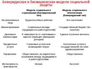 Бевериджская и бисмарковская модели социальной защиты