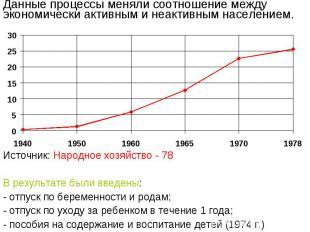 Данные процессы меняли соотношение между экономически активным и неактивным насе