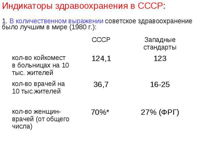 Индикаторы здравоохранения в СССР:1. В количественном выражении советское здравоохранение было лучшим в мире (1980 г.):