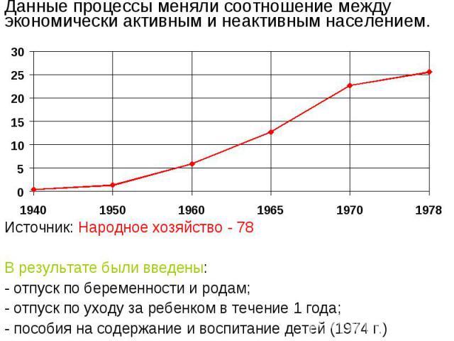 Данные процессы меняли соотношение между экономически активным и неактивным населением. Источник: Народное хозяйство - 78В результате были введены:- отпуск по беременности и родам;- отпуск по уходу за ребенком в течение 1 года;- пособия на содержани…