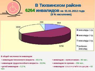 В Тихвинском районе 6264 инвалидов на 01.01.2012 года (8 % населения)В общей чис