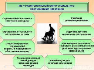 МУ «Территориальный центр социального обслуживания населения