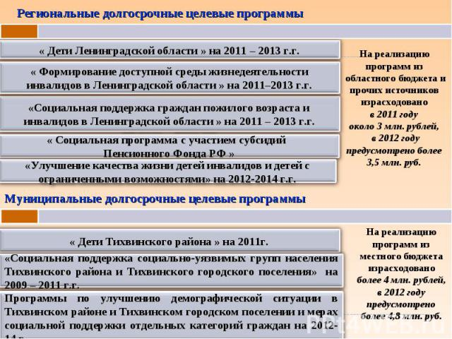 Региональные долгосрочные целевые программы На реализацию программ из областного бюджета и прочих источников израсходованов 2011 годуоколо 3 млн. рублей, в 2012 году предусмотрено более 3,5 млн. руб.Муниципальные долгосрочные целевые программыНа реа…