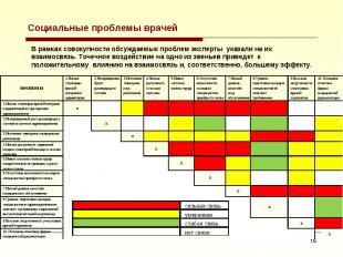 Социальные проблемы врачей В рамках совокупности обсуждаемых проблем эксперты ук