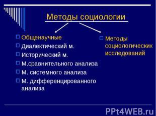 Методы социологии ОбщенаучныеДиалектический м.Исторический м.М.сравнительного ан