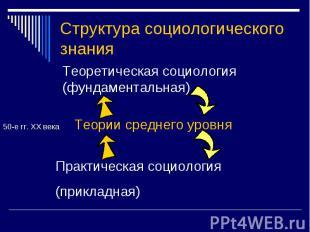 Структура социологического знания Теоретическая социология(фундаментальная)50-е