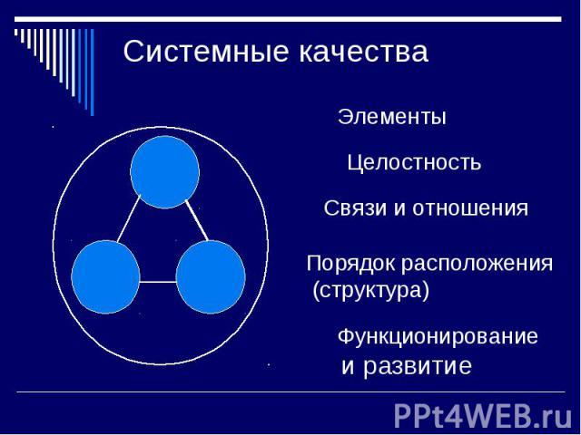Системные качества ЭлементыЦелостностьСвязи и отношенияПорядок расположения (структура)Функционирование и развитие