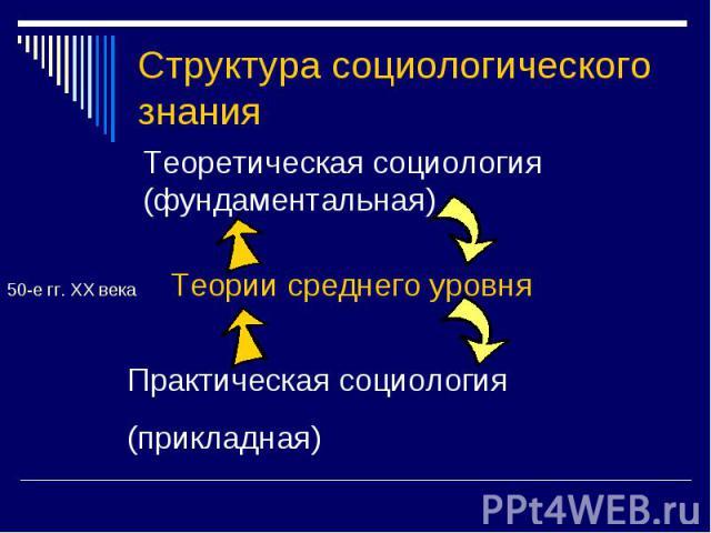 Структура социологического знания Теоретическая социология(фундаментальная)50-е гг. ХХ века Теории среднего уровняПрактическая социология(прикладная)
