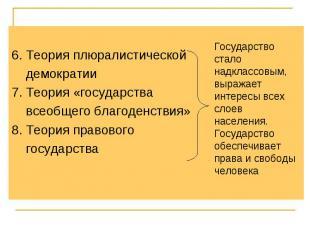 6. Теория плюралистической демократии7. Теория «государства всеобщего благоденст