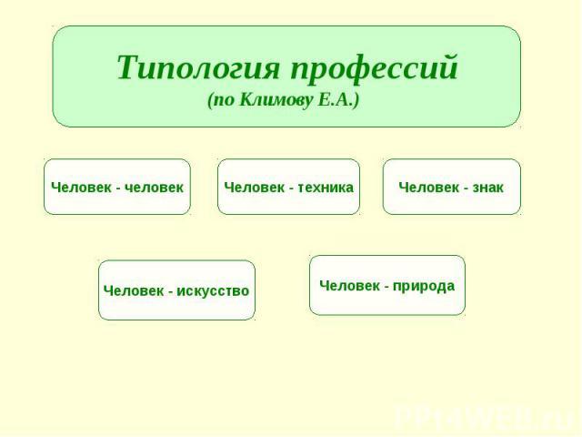 Типология профессий(по Климову Е.А.)