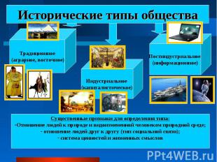 Исторические типы общества Традиционное (аграрное, восточное)Индустриальное (кап