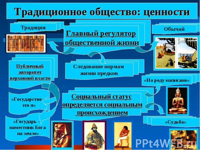 Традиционное общество: ценности Главный регулятор общественной жизниСледование нормам жизни предковСоциальный статус определяется социальным происхождением