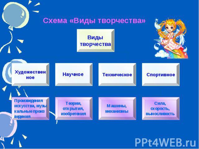 Схема «Виды творчества»