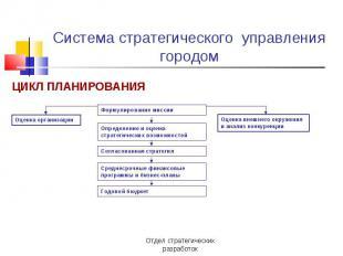 Система стратегического управления городом ЦИКЛ ПЛАНИРОВАНИЯ