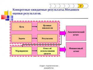 Конкретные ожидаемые результаты.Механизм оценки результатов.
