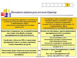 Механизм оценки результатов.Пример Создание благоприятных правовых и экономическ