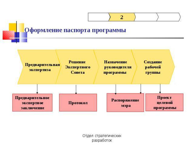Оформление паспорта программы