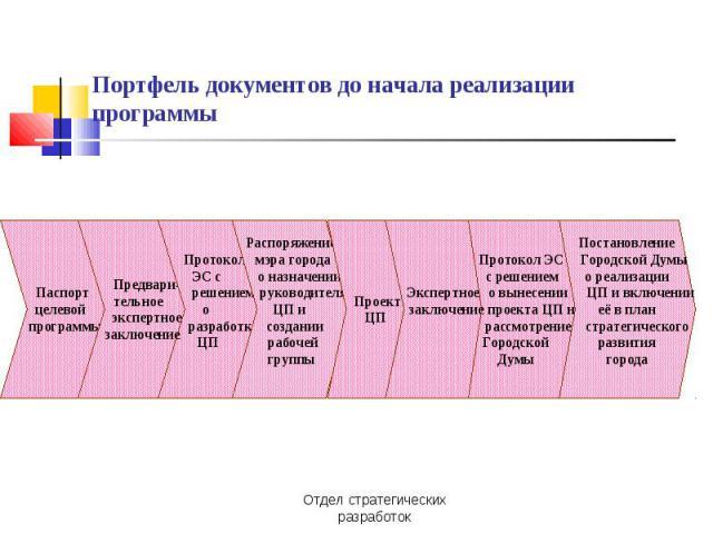 Портфель документов до начала реализации программы