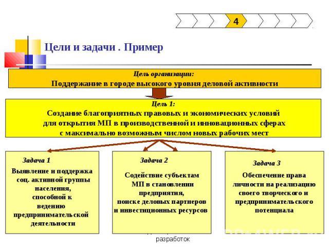 Цели и задачи . Пример Цель организации: Поддержание в городе высокого уровня деловой активностиЦель 1:Создание благоприятных правовых и экономических условий для открытия МП в производственной и инновационных сферах с максимально возможным числом н…