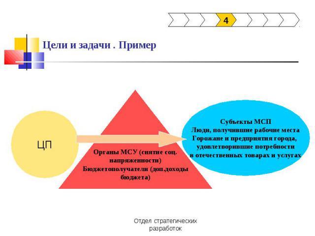 Цели и задачи . Пример ЦПОрганы МСУ (снятие соц.напряженности)Бюджетополучатели (доп.доходыбюджета)Субъекты МСПЛюди, получившие рабочие местаГорожане и предприятия города, удовлетворившие потребностив отечественных товарах и услугах