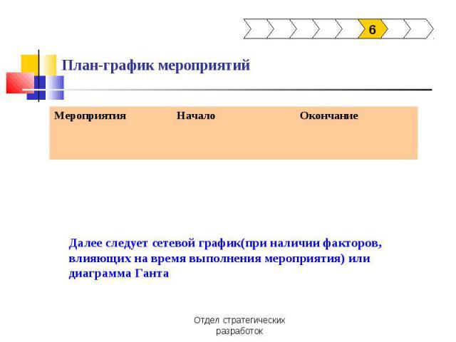 План-график мероприятий Далее следует сетевой график(при наличии факторов, влияющих на время выполнения мероприятия) или диаграмма Ганта