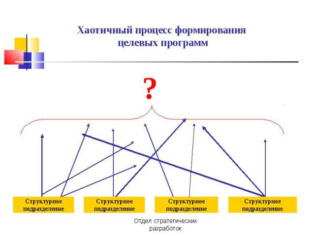 Хаотичный процесс формирования целевых программ