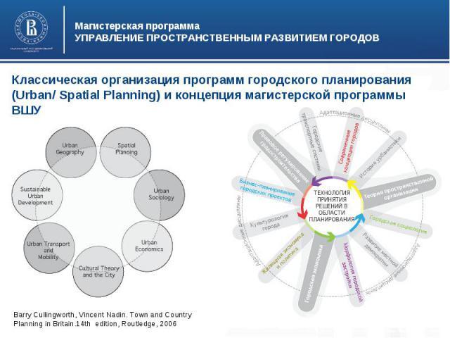Магистерская программаУПРАВЛЕНИЕ ПРОСТРАНСТВЕННЫМ РАЗВИТИЕМ ГОРОДОВКлассическая организация программ городского планирования (Urban/ Spatial Planning) и концепция магистерской программы ВШУ