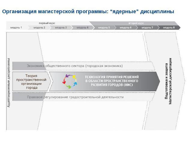 """Организация магистерской программы: """"ядерные"""" дисциплины"""