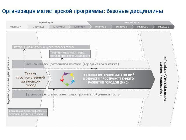Организация магистерской программы: базовые дисциплины