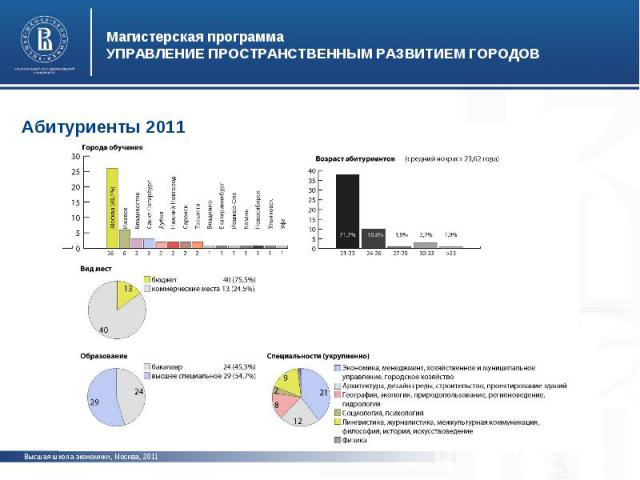 Магистерская программаУПРАВЛЕНИЕ ПРОСТРАНСТВЕННЫМ РАЗВИТИЕМ ГОРОДОВАбитуриенты 2011