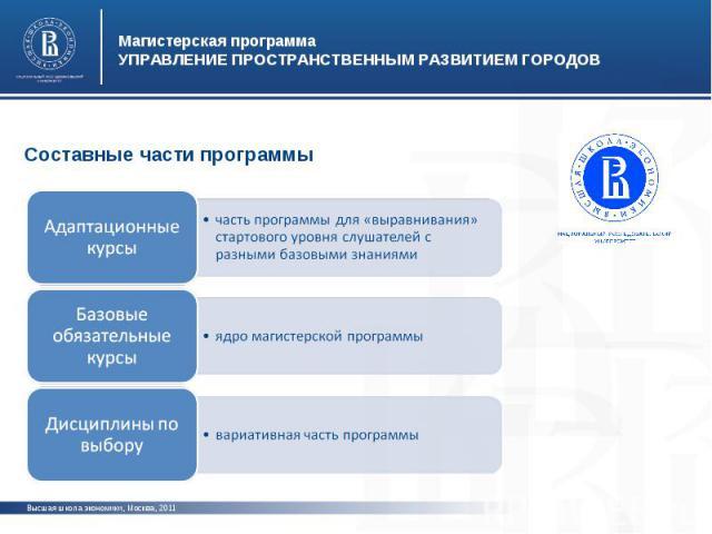 Магистерская программаУПРАВЛЕНИЕ ПРОСТРАНСТВЕННЫМ РАЗВИТИЕМ ГОРОДОВСоставные части программы