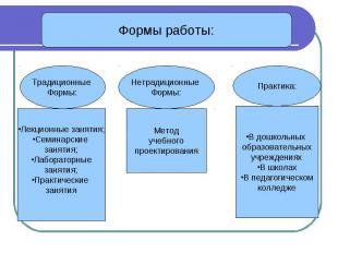 Формы работы: Традиционные Формы:Лекционные занятия;Семинарские занятия;Лаборато