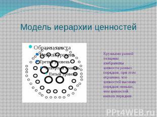 Модель иерархии ценностей Кружками разной толщины изображены ценности разных пор