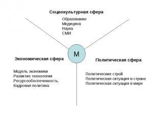 Социокультурная сфера ОбразованиеМедицина НаукаСМИЭкономическая сфераМодель экон