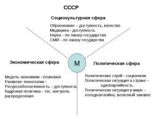 СССРСоциокультурная сфераОбразование – доступность, качество Медицина - доступно