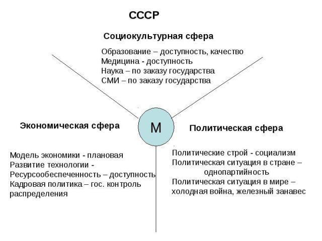 СССРСоциокультурная сфераОбразование – доступность, качество Медицина - доступностьНаука – по заказу государстваСМИ – по заказу государстваЭкономическая сфераМодель экономики - плановаяРазвитие технологии - Ресурсообеспеченность – доступностьКадрова…