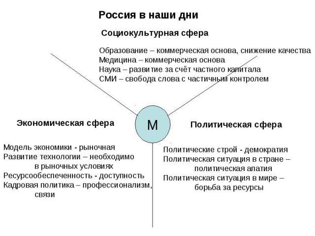 Россия в наши дни Социокультурная сфераОбразование – коммерческая основа, снижение качестваМедицина – коммерческая основаНаука – развитие за счёт частного капиталаСМИ – свобода слова с частичным контролемЭкономическая сфераМодель экономики - рыночна…