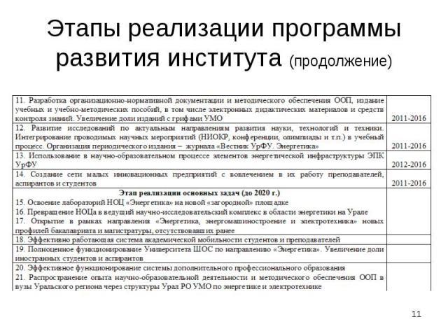 Этапы реализации программы развития института (продолжение)