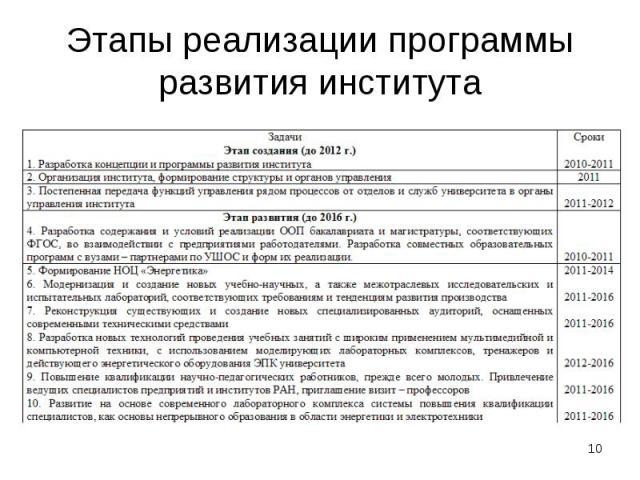Этапы реализации программы развития института