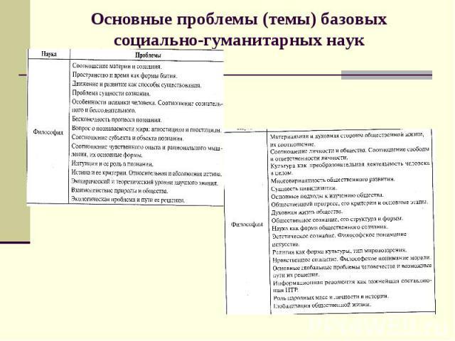 Основные проблемы (темы) базовых социально-гуманитарных наук